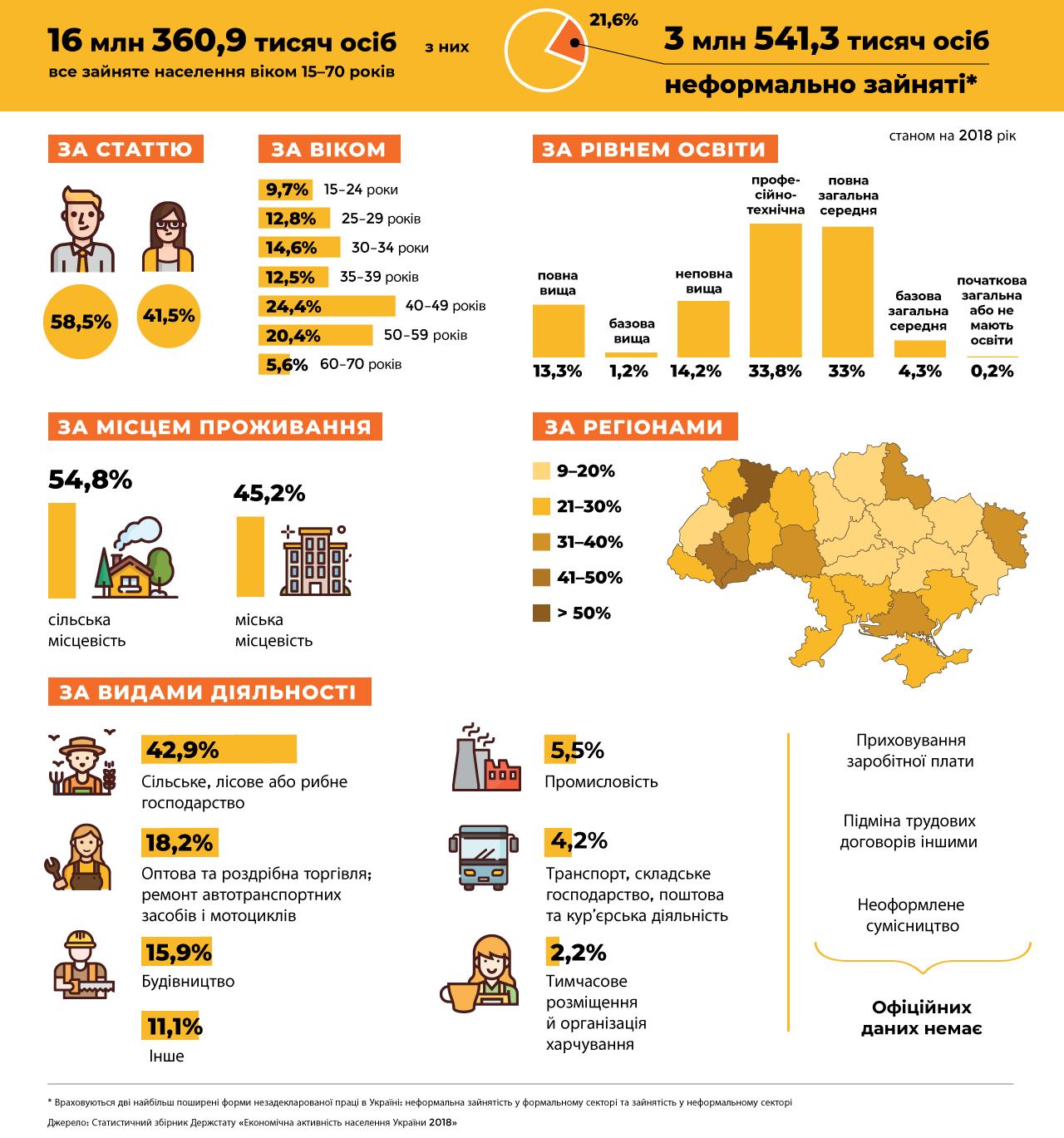 http://zt-rada.gov.ua/files/upload/all/2020/%D0%9D%D0%BE%D0%B2%D0%B8%D0%BD%D0%B8/ilo_infographic1_3_ukr-e1579623759353.png