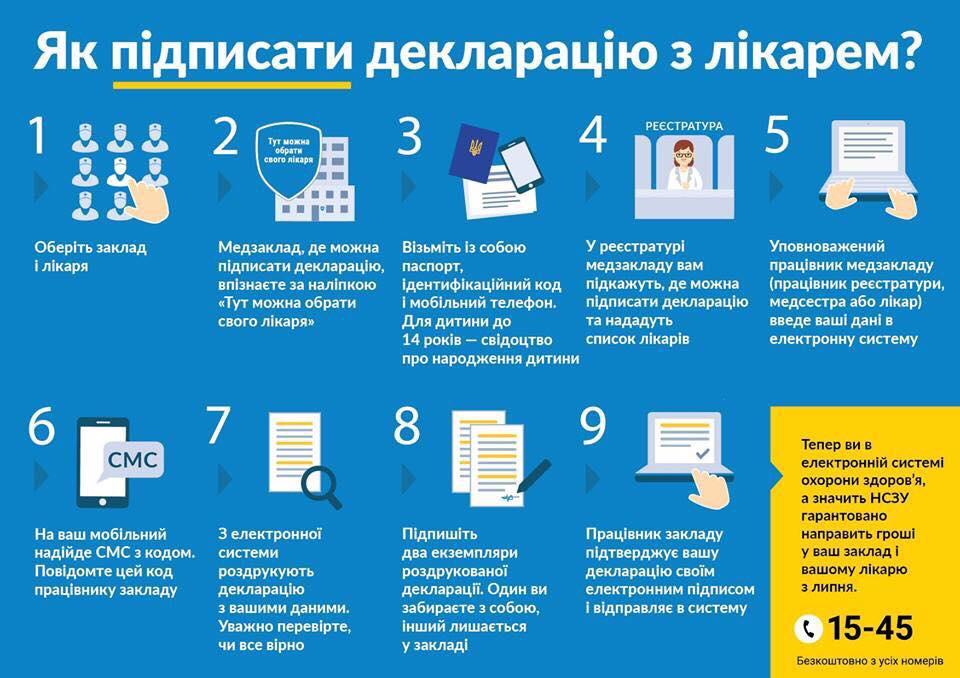 Выбор мед. сотрудника: неменее 100 000 украинцев подписали декларации