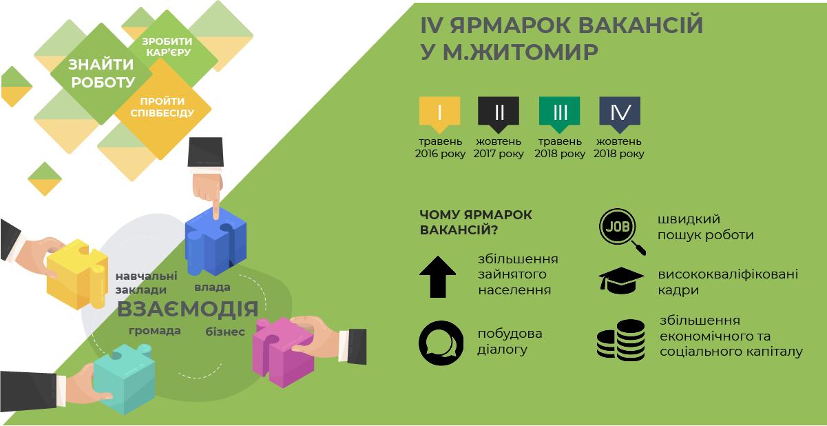 Ярмарок вакансій - ефективний інструмент збільшення зайнятості населення в Житомирі