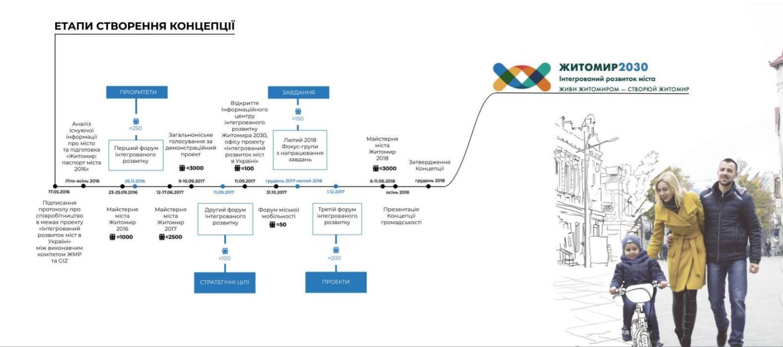 Затверджено Концепцію інтегрованого розвитку міста Житомир до 2030 року